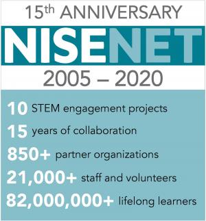 15th Anniversary NISE Net Year in review logo with statistics