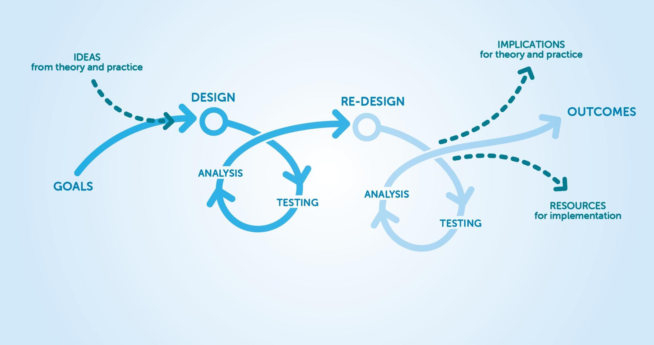 Iterative Process Diagram
