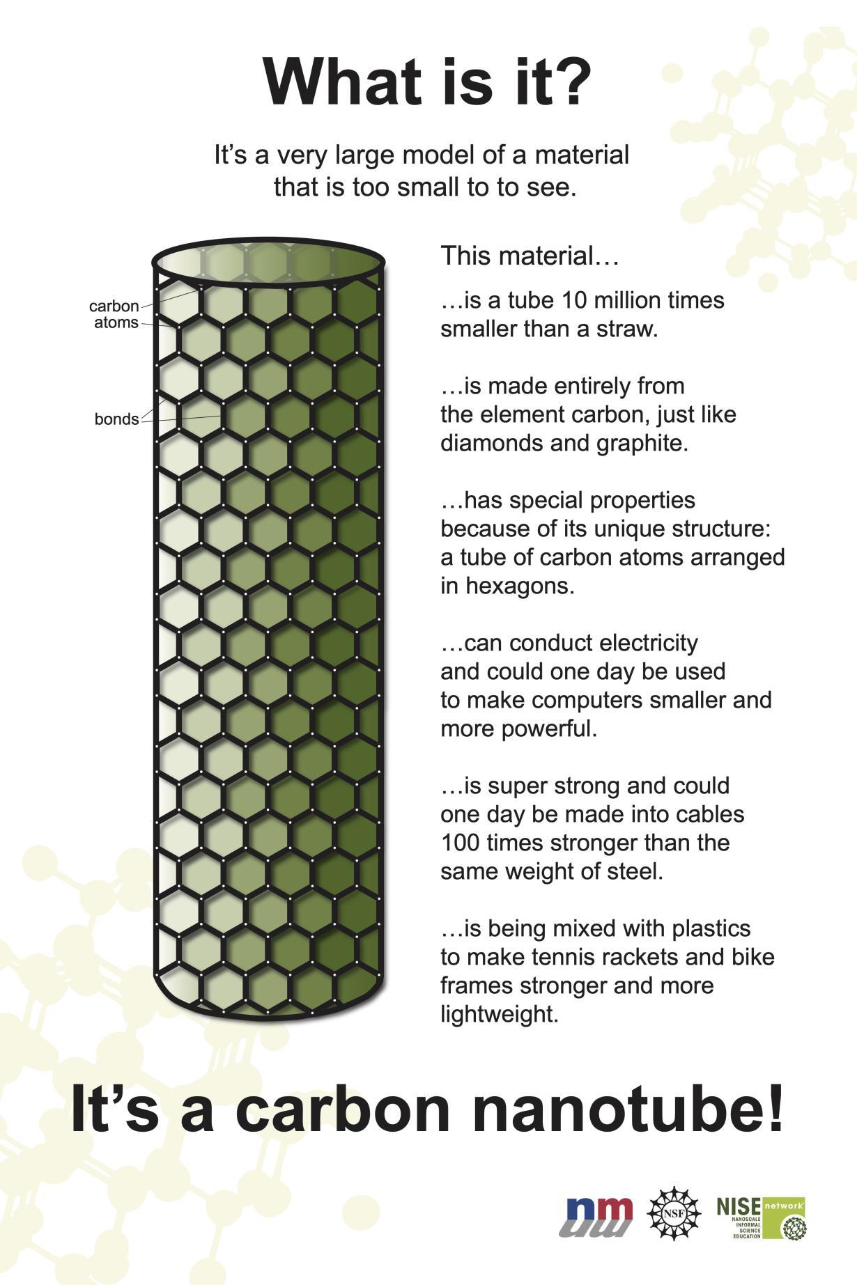 Poster of Carbon Nanotube molecule