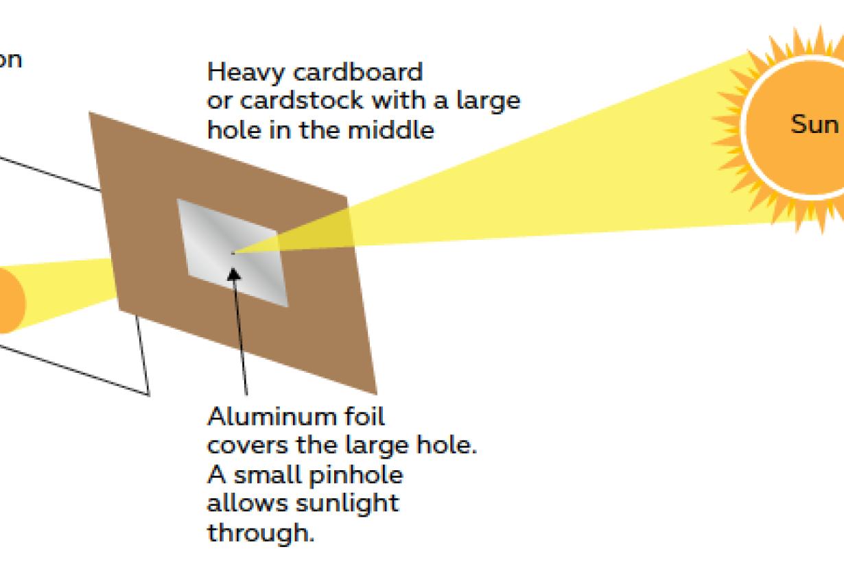 Solar Science book by Dennis Schatz and Andrew Fraknoi illustration