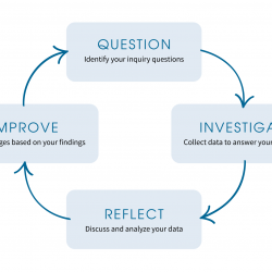 Team-Based Inquiry cycle